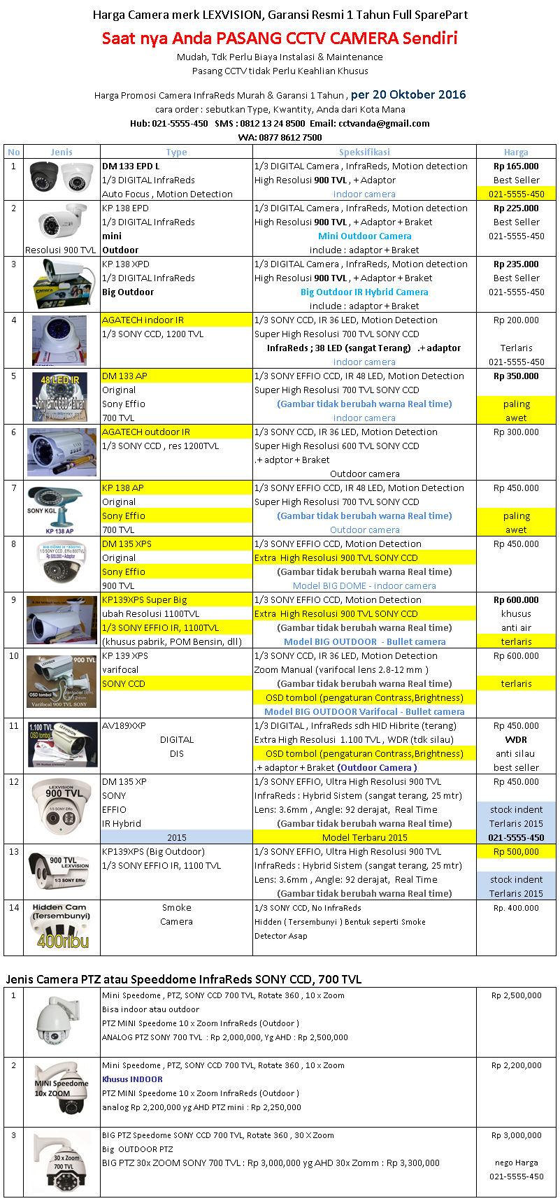 Harga Satuan Camera CCTV Lexvision  Per 20 Oktober 2016 - Avtech Camera